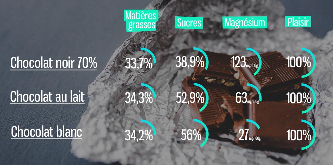 Comparaison de l'intérêt nutritionnel du chocolat dans une alimentation équilibrée