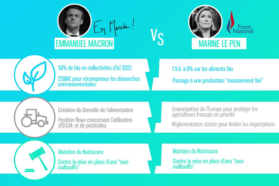Comparaison des programmes liés à l'alimentation d'Emmanuel Macron et Marine Lepen