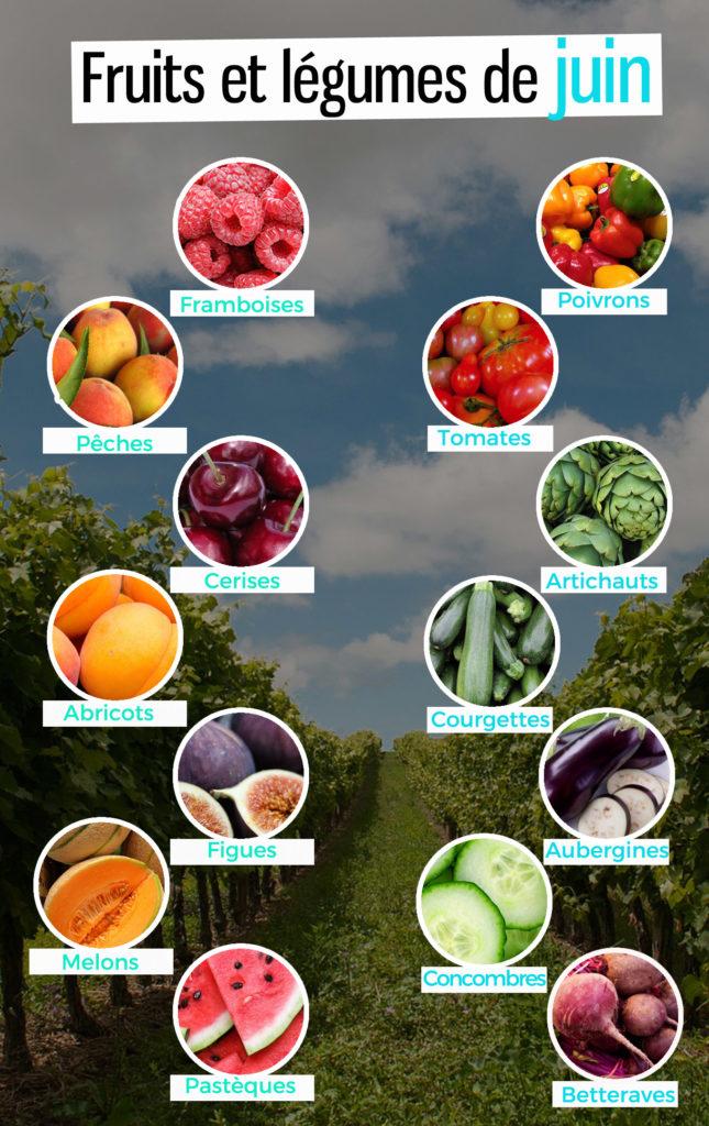 fruit et légumes de saison en juin