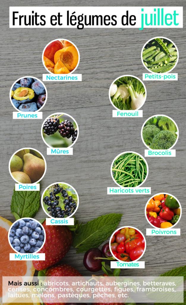 Liste des fruits et légumes de saison en juillet
