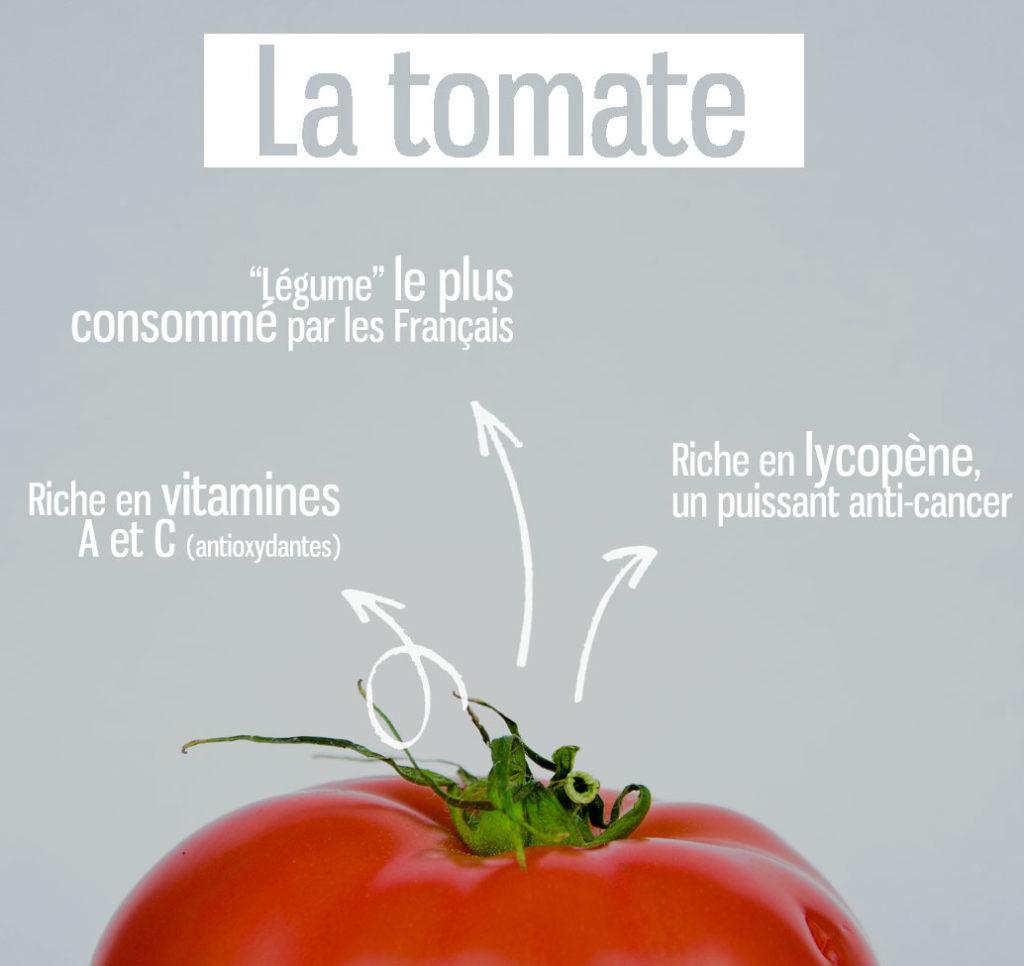 intérêt nutritionnel des tomates pour manger sain