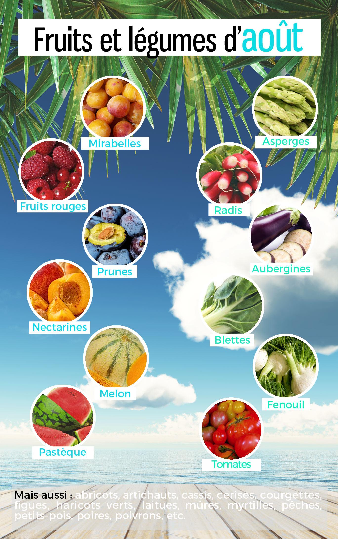 Les fruits et légumes de saison en août pour manger sain