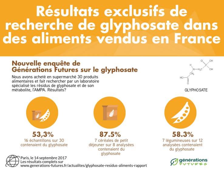 Insecticide glyphosate dans des aliments de grande consommation