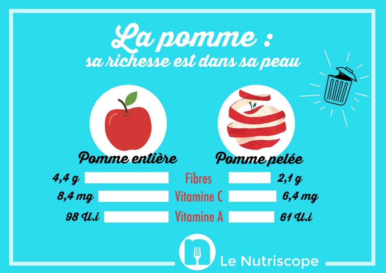 valeur nutritionnelle pomme entière VS pelée